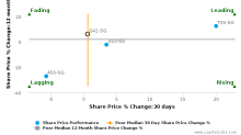 G.K. Goh Holdings Ltd. breached its 50 day moving average in a Bearish Manner : G41-SG : March 10, 2017
