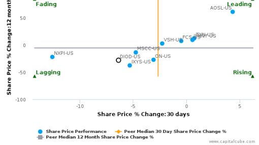 Diodes, Inc. breached its 50 day moving average in a Bearish Manner : DIOD-US : June 27, 2016