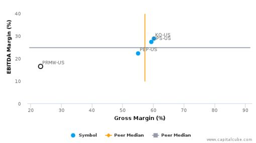 Primo Water Corp. :PRMW-US: Earnings Analysis: Q2, 2016 By the Numbers : August 5, 2016