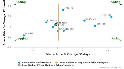 1st Source Corp. breached its 50 day moving average in a Bullish Manner : SRCE-US : July 13, 2016