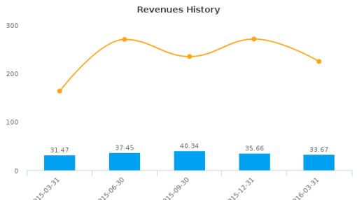 Cambium Learning Group, Inc. :ABCD-US: Earnings Analysis: Q1, 2016 By the Numbers