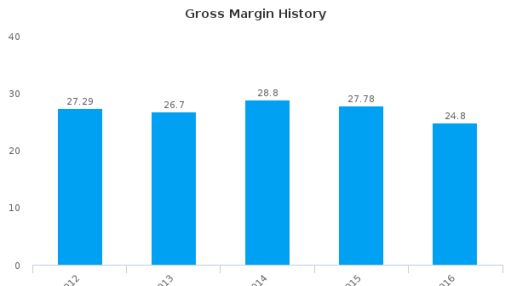 Sweett Group Plc :CSG-GB: Earnings Analysis: 2016 By the Numbers : June 22, 2016