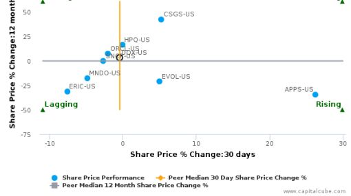 Amdocs Ltd. breached its 50 day moving average in a Bearish Manner : DOX-US : September 15, 2016
