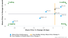 Altria Group, Inc. breached its 50 day moving average in a Bearish Manner : MO-US : December 2, 2016