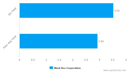 Black Box Corp. : BBOX-US: Dividend Analysis : July 01st, 2016 (record date) : By the numbers : July 6, 2016
