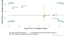 B2Gold Corp. breached its 50 day moving average in a Bearish Manner : BTG-US : October 25, 2016