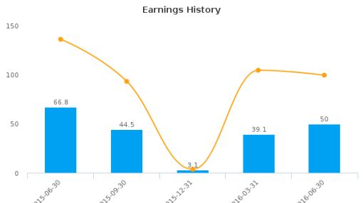 PolyOne Corp. :POL-US: Earnings Analysis: Q2, 2016 By the Numbers : August 30, 2016