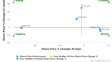 Tailored Brands, Inc. breached its 50 day moving average in a Bearish Manner : WRM-DE : March 10, 2017