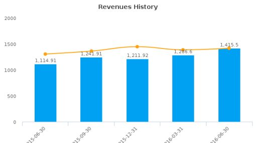 AmTrust Financial Services, Inc. (New York) :AFSI-US: Earnings Analysis: Q2, 2016 By the Numbers : August 10, 2016