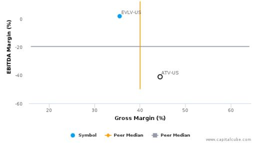 Acorn International, Inc. :ATV-US: Earnings Analysis: Q1, 2016 By the Numbers : July 15, 2016