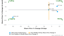 Telit Communications Plc breached its 50 day moving average in a Bearish Manner : TCM-GB : May 25, 2017