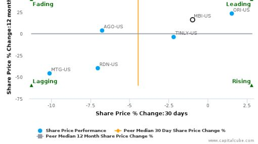MBIA, Inc. breached its 50 day moving average in a Bullish Manner : MBI-US : July 11, 2016