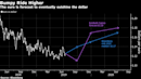 Dollar Reign Set to Finally End for Top Forecasters on Fed Cuts