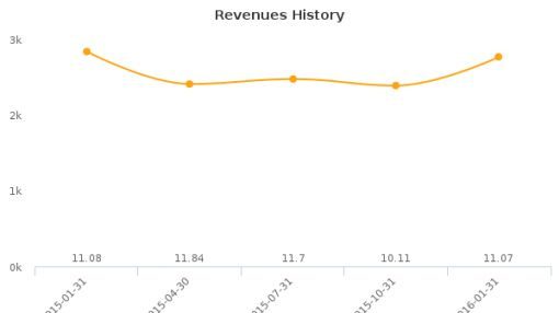 Butler National Corp. :BUKS-US: Earnings Analysis: Q3, 2016 By the Numbers