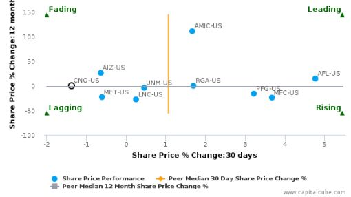 CNO Financial Group, Inc. breached its 50 day moving average in a Bullish Manner : CNO-US : June 24, 2016