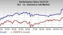 Sun Life Financial (SLF) and its Units Rated by A.M. Best