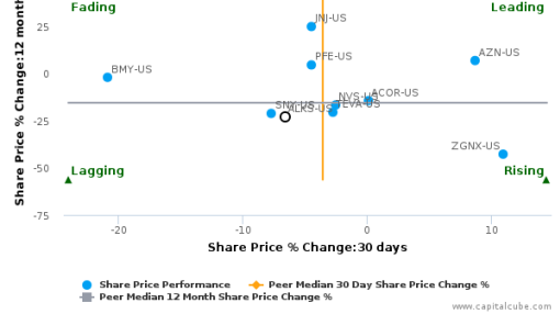 Alkermes Plc breached its 50 day moving average in a Bullish Manner : ALKS-US : August 24, 2016