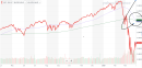 Coronavirus stock market rally triggers the dreaded 'death cross'