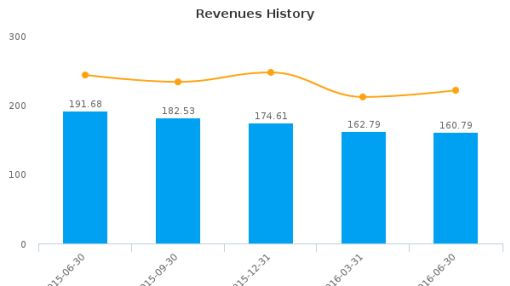 Heartland Express, Inc. :HTLD-US: Earnings Analysis: Q2, 2016 By the Numbers : August 3, 2016