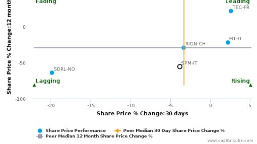 Saipem SpA breached its 50 day moving average in a Bearish Manner : SPM-IT : September 13, 2016