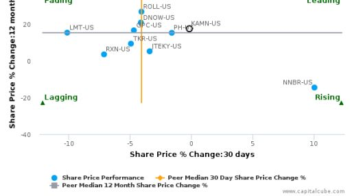 Kaman Corp. breached its 50 day moving average in a Bearish Manner : KAMN-US : September 15, 2016