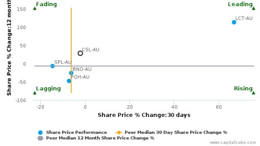 CSL Ltd. breached its 50 day moving average in a Bullish Manner : CSL-AU : July 13, 2016