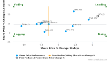 Regions Financial Corp. breached its 50 day moving average in a Bearish Manner : RF-US : May 29, 2017