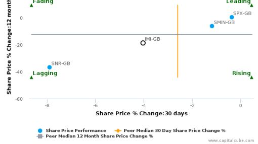 IMI Plc breached its 50 day moving average in a Bearish Manner : IMI-GB : June 27, 2016