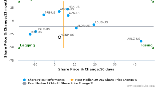 Horizon Pharma Plc breached its 50 day moving average in a Bearish Manner : HZNP-US : August 26, 2016