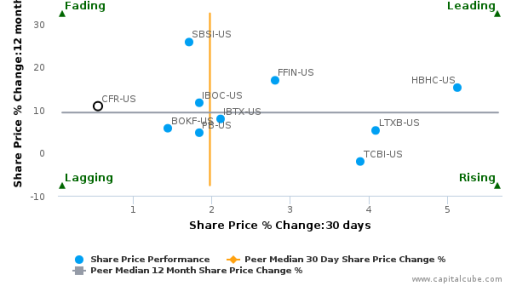 Cullen/Frost Bankers, Inc. breached its 50 day moving average in a Bearish Manner : CFR-US : September 15, 2016