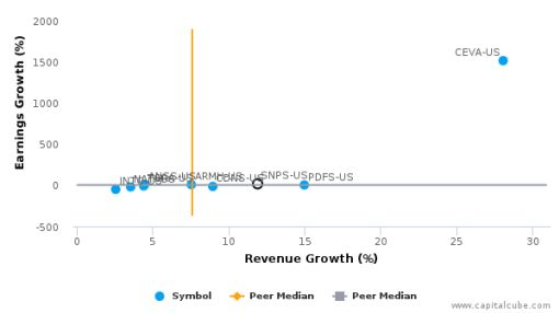 Synopsys, Inc. :SNPS-US: Earnings Analysis: Q3, 2016 By the Numbers : August 19, 2016