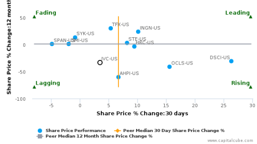 Invacare Corp. breached its 50 day moving average in a Bearish Manner : IVC-US : July 29, 2016