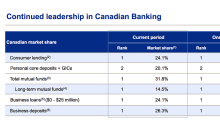A Record Year for Canada's Largest Lender