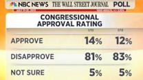 Congress' Approval Rating Dips to 12 Percent