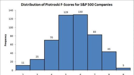Piotroski F-Score Study: Specialty Retail Companies Offer Hot Buys