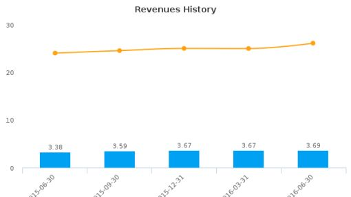 Carolina Trust Bank :CART-US: Earnings Analysis: Q2, 2016 By the Numbers : August 3, 2016