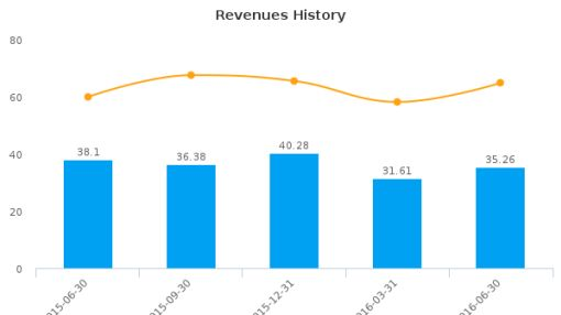 Spanish Broadcasting System, Inc. :SBSA-US: Earnings Analysis: Q2, 2016 By the Numbers : August 18, 2016