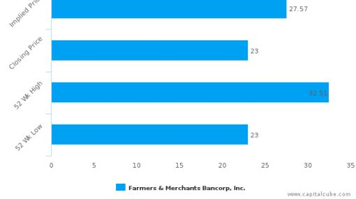 Farmers & Merchants Bancorp, Inc. (Ohio) : Undervalued relative to peers, but don't ignore the other factors