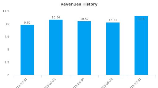 JetPay Corp. :JTPY-US: Earnings Analysis: Q4, 2015 By the Numbers