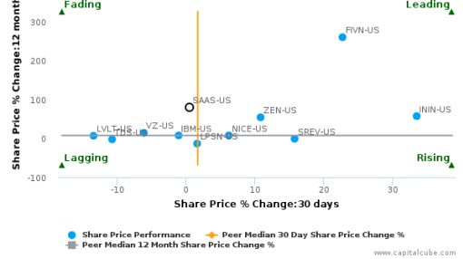 inContact, Inc. breached its 50 day moving average in a Bullish Manner : SAAS-US : August 24, 2016