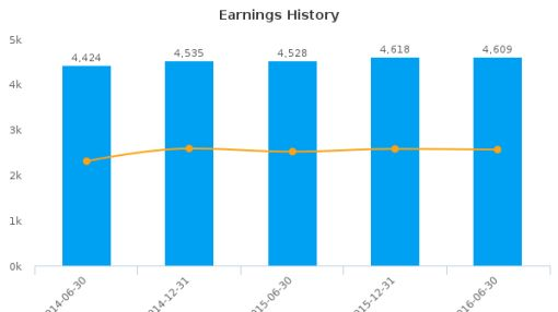 Commonwealth Bank of Australia :CBA-AU: Earnings Analysis: For the six months ended June 30, 2016 : August 26, 2016