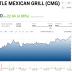 CREDIT SUISSE: Chipotle is beginning the long road to recovery