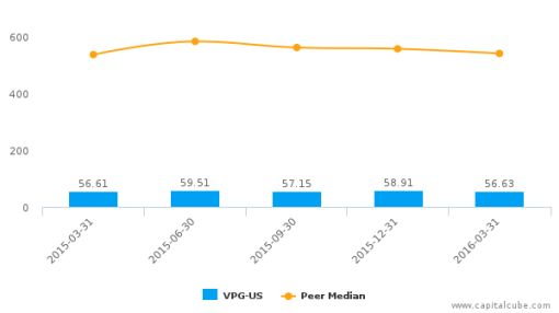Vishay Precision Group, Inc. :VPG-US: Earnings Analysis: Q1, 2016 By the Numbers