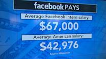 Facebook interns make $25k more than average American