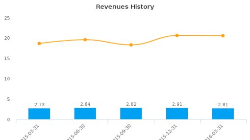 First Federal of Northern Michigan Bancorp, Inc. :FFNM-US: Earnings Analysis: Q1, 2016 By the Numbers