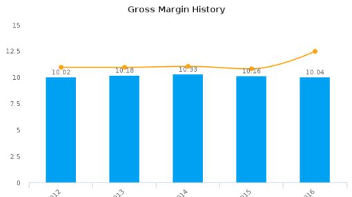 ScanSource, Inc. :SCSC-US: Earnings Analysis: 2016 By the Numbers : August 31, 2016