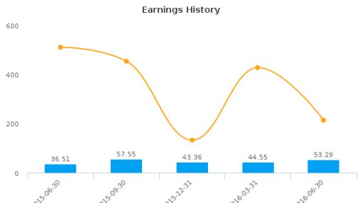 CAE, Inc. :CAE-US: Earnings Analysis: Q1, 2017 By the Numbers : August 16, 2016