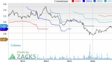 Bear of the Day: Hibbett Sports (HIBB)