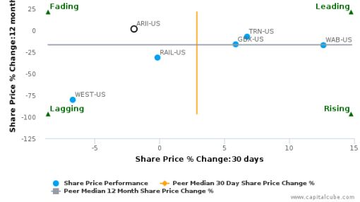 American Railcar Industries, Inc. breached its 50 day moving average in a Bullish Manner : ARII-US : September 5, 2016