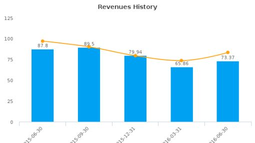 Legacy Reserves LP :LGCY-US: Earnings Analysis: Q2, 2016 By the Numbers : August 12, 2016